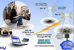 Sự khan hiếm dịch vụ thoại 'kìm chân' WiMax