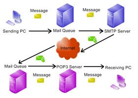 iRedOS-0.6.0: Hệ thống Mail Server mã nguồn mở