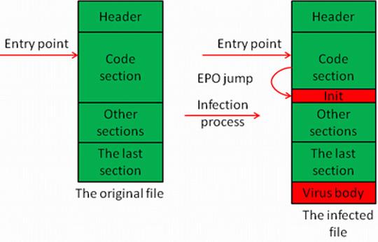 Tổng quan về mẫu malware Virus Win32 Virut ce - Quantrimang com