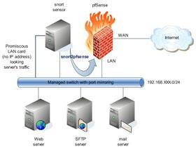 Bảo vệ mạng với pfSense