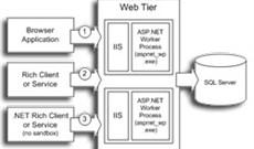ASP.NET Web Service hay .NET Remoting