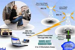 2007 sẽ làm năm của WiMax