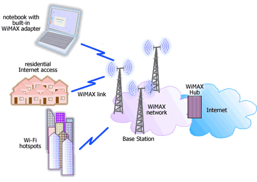 http://www.quantrimang.com.vn/photos/Image/122009/01/wimax1.jpg