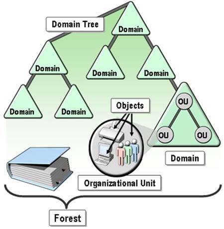 Active Directory là gì? Các tính năng và dịch vụ của Active Directory 2