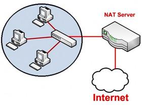 Sử dụng hệ thống Windows Server 2008 như Router NAT