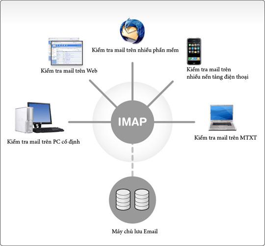 4 lý do để sử dụng dịch vụ IMAP