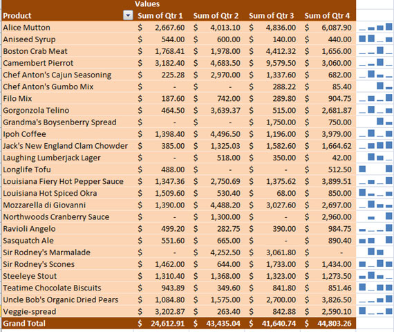 Cách tạo biểu đồ mini Sparklines trong Excel 2010, 2019 - Ảnh minh hoạ 15