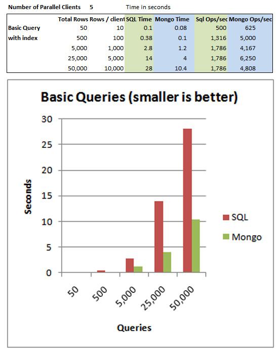 so sánh tốc độ truy vấn - Querry