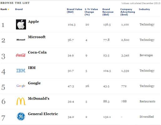 Top đầu thương hiệu giá trị nhất thế giới ghi tên Apple và Microsoft