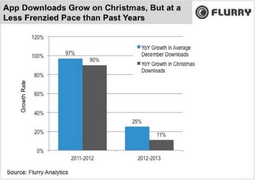 Thị trường smartphone cao cấp 2014 sẽ ảm đạm