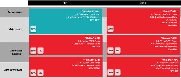 AMD chuẩn bị cho cuộc chiến với Intel trong 2014