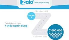 Zalo khoe mốc 75 triệu tin nhắn/ngày