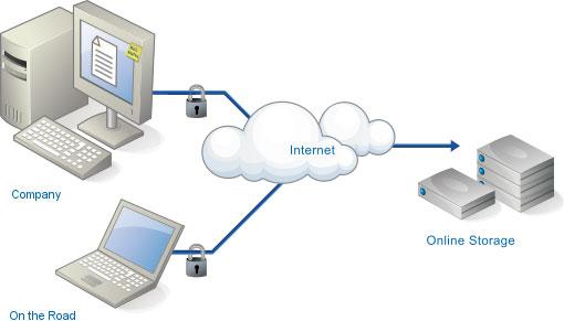 5 dịch vụ sao lưu trực tuyến giúp dữ liệu an toàn
