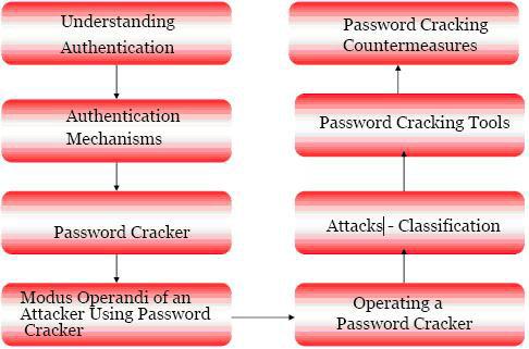 Các phương thức Crack Passwords - Quantrimang com