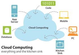 Sun cung cấp dịch vụ điện toán đám mây công cộng
