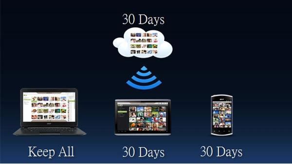 Dịch vụ AcerCloud ra mắt thị trường vào tháng Tư