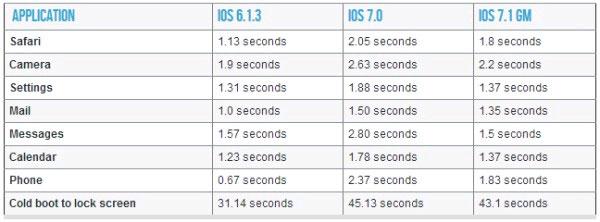 iPhone 4 nhanh hơn đáng kể sau khi được cập nhật iOS 7.1