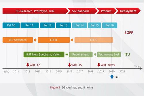 Tìm hiểu về mạng 5G, nền tảng di động tương lai