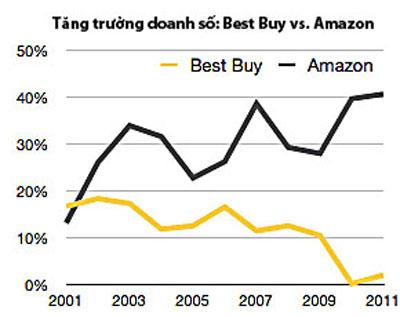 Amazon vs Best Buy: Câu chuyện của hai nhà bán lẻ hàng đầu