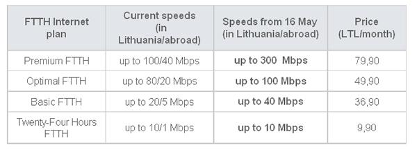 Lithuania dẫn đầu thế giới về tốc độ Internet