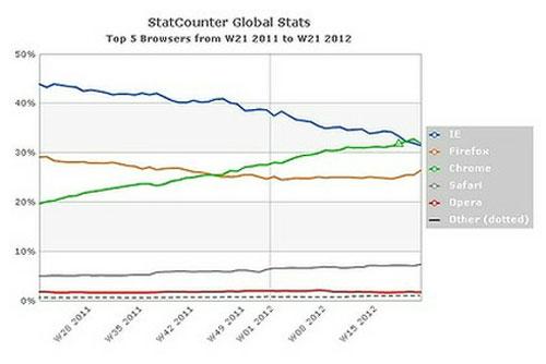 Chrome hạ bệ ngôi vương của Internet Explorer