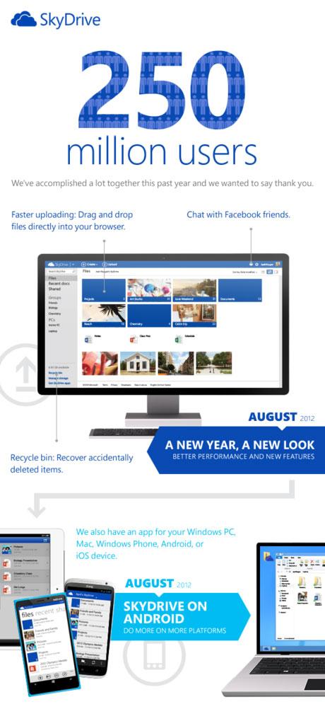 Dịch vụ lưu trữ trực tuyến SkyDrive cán mốc 250 triệu người dùng
