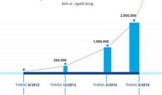 Zalo vượt mốc 1 triệu lượt tải trên Google Play