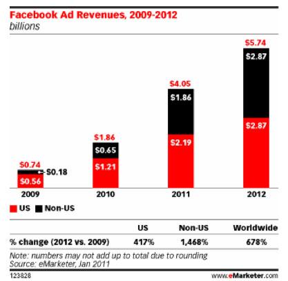 Facebook sẽ vượt Google về doanh thu quảng cáo