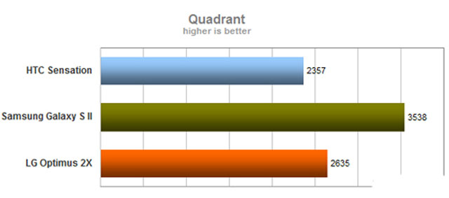 Blog.ToanInfo.Com - Galaxy S II vs HTC Sensation vs LG Optimus 2X (Part 3 end–screen, performance, and battery)