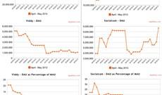 """Socialcam vượt Viddy trong cuộc đua """"Instagram của Video"""""""