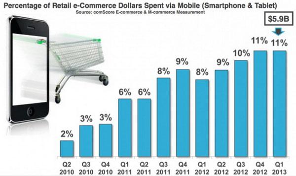 Quý I/2013: Thương mại điện tử trên mobile tăng mạnh