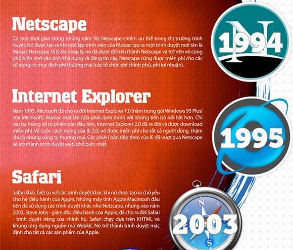 Tỷ lệ thống trị của các trình duyệt web