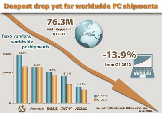 Thị trường PC chỉ thấy sụt giảm