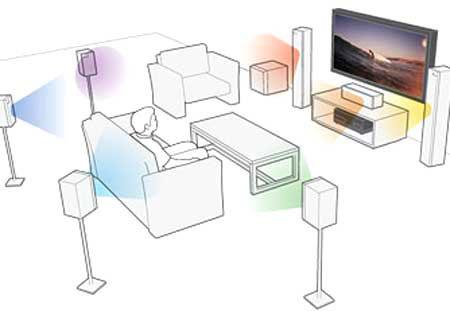 Sơ đồ hệ thống âm thanh surround 7.1. Ảnh: Amazon.