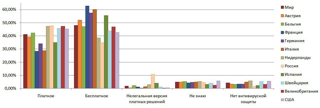 Người Nga thích mua phần mềm diệt virus nhưng lơ mơ về bảo mật