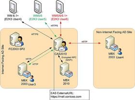 Một số vấn đề thường gặp với hệ thống Exchange 2003 – Activesync và cách giải quyết