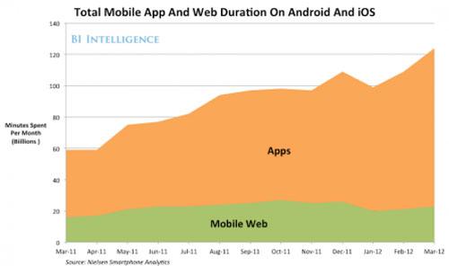 Ứng dụng nền web đang lên ngôi