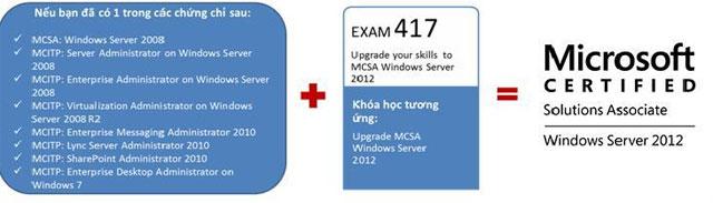 iPMAC chính thức giảng dạy khóa học MCSA 2012