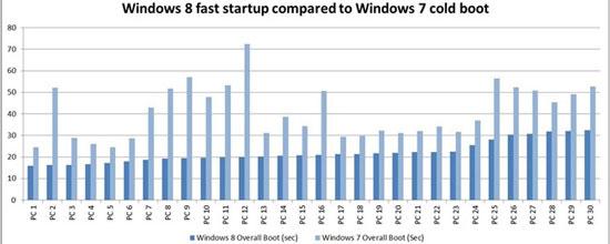 Top 3 phương pháp cải thiện thời gian khởi động máy tính