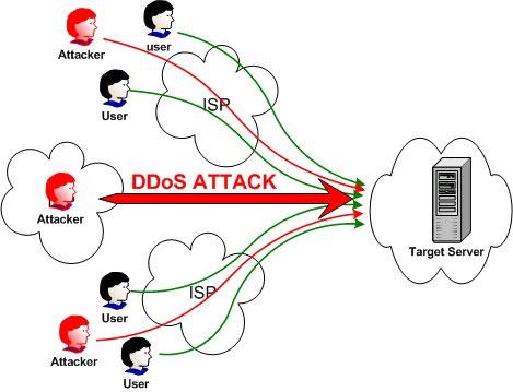 Có hay không chuyện các trang báo điện tử bị tấn công DDoS?