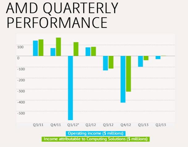 AMD tiếp tục giảm lỗ cho hy vọng hồi sinh