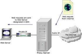 Mô hình Proxy Server