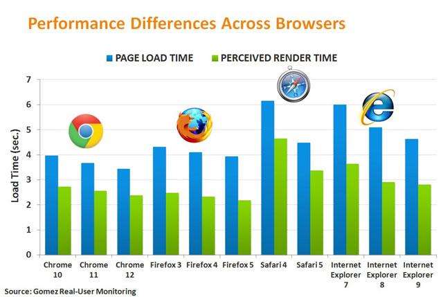Google Chrome là vua tốc độ trong thế giới thực!
