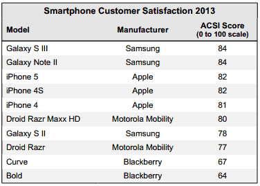 Samsung vượt Apple trong khảo sát độ hài lòng