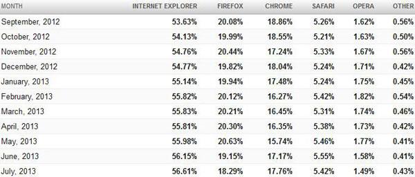 IE vẫn tiếp tục dẫn đầu thị phần trình duyệt, bỏ xa Firefox và Chrome