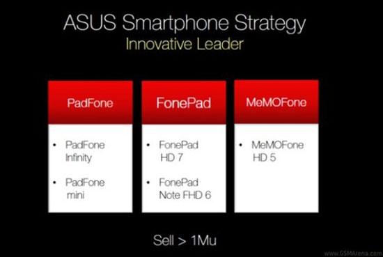 Asus sắp có tablet màn hình 8 inch và smartphone 5 inch