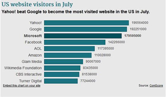 Yahoo bất ngờ vượt Google về lượt truy cập trên đất Mỹ