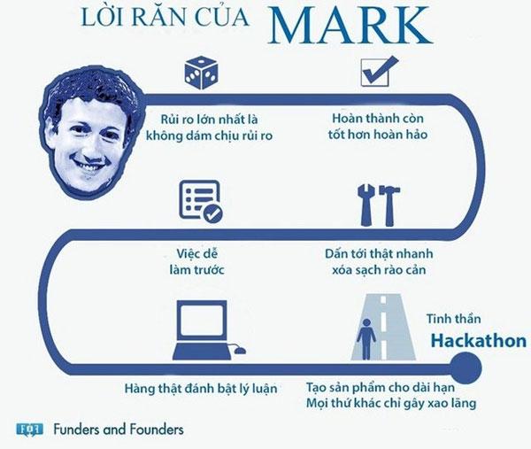 6 lời khuyên khởi nghiệp của Mark Zuckerberg