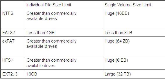 Định dạng USB theo chuẩn nào là hợp lý?