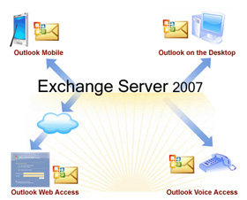 Hạn chế Spam bằng Sender Reputation trong Exchange 2007